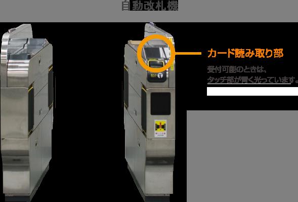 自動改札機の説明図